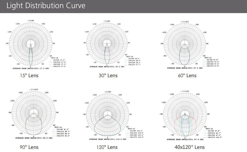Stamu Light Distribution Curve